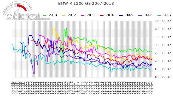 BMW R 1200 GS 2007-2013