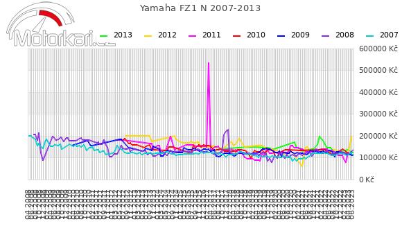 Yamaha FZ1 N 2007-2013