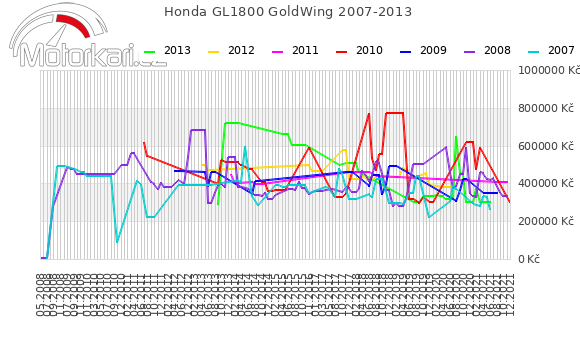Honda GL1800 GoldWing 2007-2013