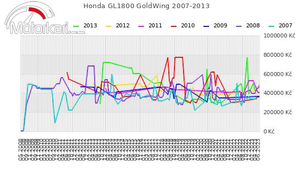 Honda GL1800 GoldWing 2007-2013
