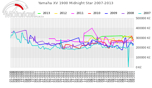 Yamaha XV 1900 Midnight Star 2007-2013