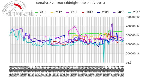 Yamaha XV 1900 Midnight Star 2007-2013