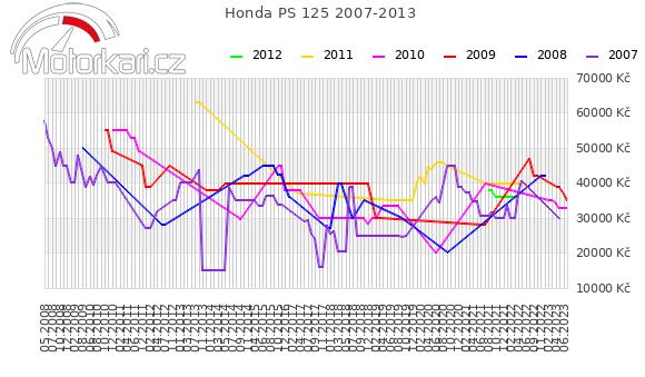 Honda PS 125 2007-2013