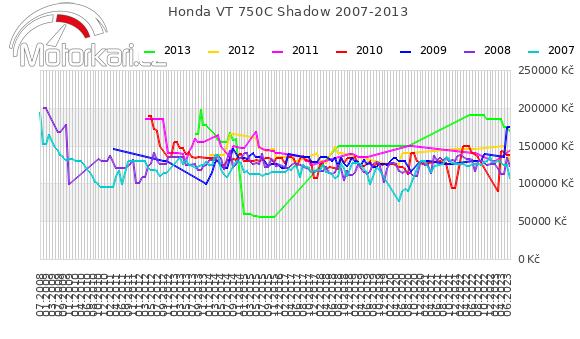 Honda VT 750C Shadow 2007-2013