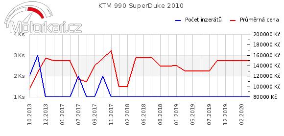 KTM 990 SuperDuke 2010