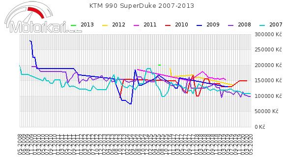 KTM 990 SuperDuke 2007-2013