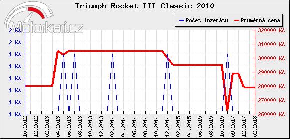 Triumph Rocket III Classic 2010