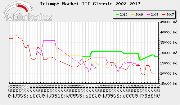 Triumph Rocket III Classic 2007-2013