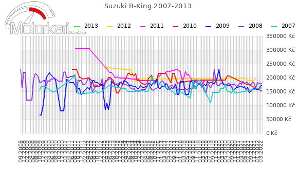 Suzuki B-King 2007-2013