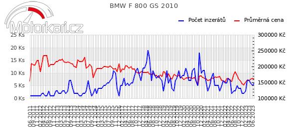 BMW F 800 GS 2010