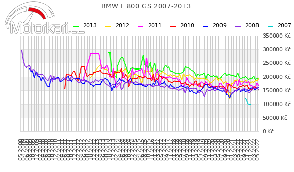 BMW F 800 GS 2007-2013