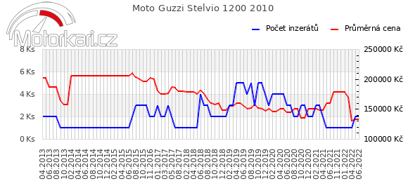 Moto Guzzi Stelvio 1200 2010
