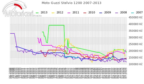 Moto Guzzi Stelvio 1200 2007-2013