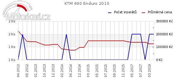 KTM 690 Enduro 2010