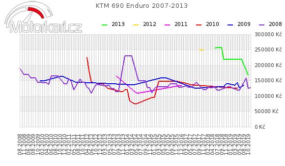 KTM 690 Enduro 2007-2013