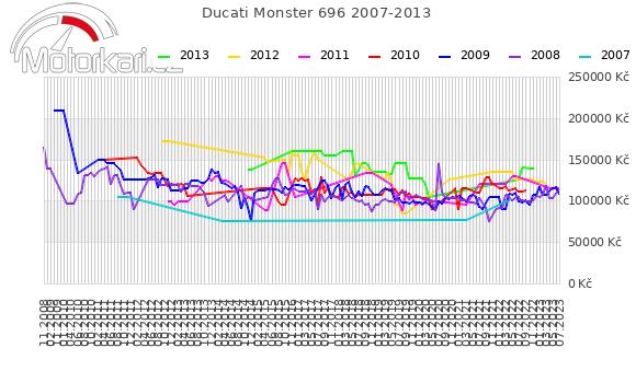 Ducati Monster 696 2007-2013