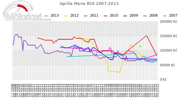 Aprilia Mana 850 2007-2013