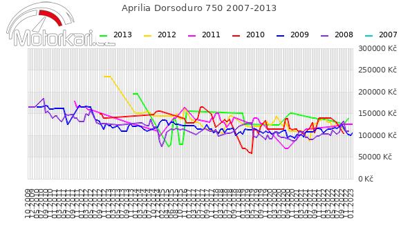 Aprilia Dorsoduro 750 2007-2013