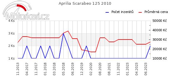 Aprilia Scarabeo 125 2010