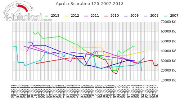 Aprilia Scarabeo 125 2007-2013