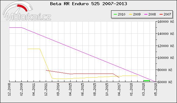 Beta RR Enduro 525 2007-2013