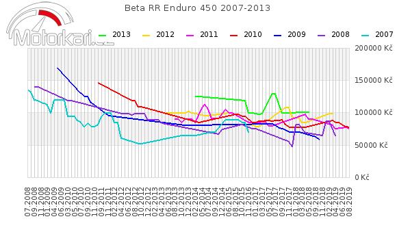 Beta RR Enduro 450 2007-2013