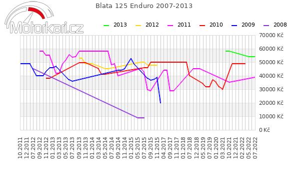 Blata 125 Enduro 2007-2013