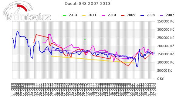 Ducati 848 2007-2013