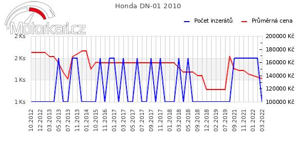 Honda DN-01 2010