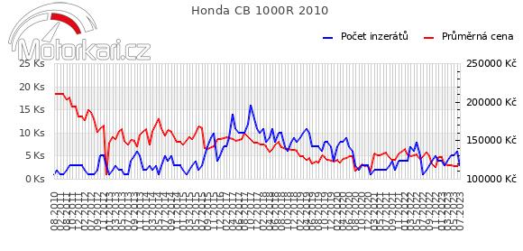 Honda CB 1000R 2010