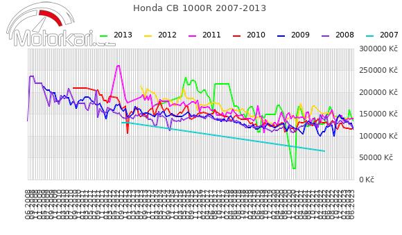 Honda CB 1000R 2007-2013