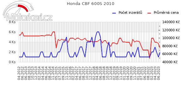 Honda CBF 600S 2010