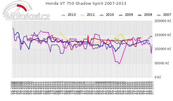Honda VT 750 Shadow Spirit 2007-2013