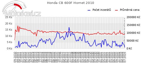 Honda CB 600F Hornet 2010