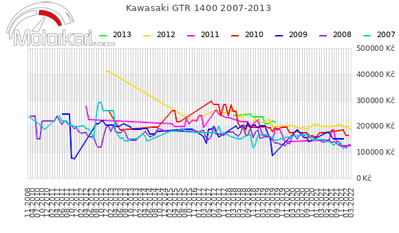 Kawasaki GTR 1400 2007-2013