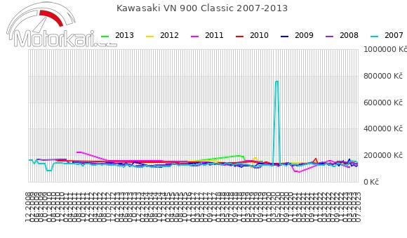 Kawasaki VN 900 Classic 2007-2013
