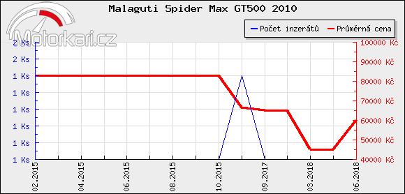 Malaguti Spider Max GT500 2010