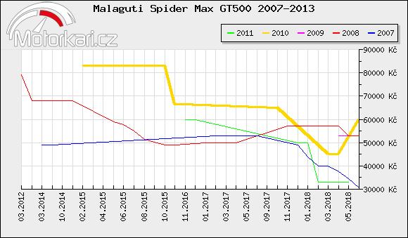 Malaguti Spider Max GT500 2007-2013