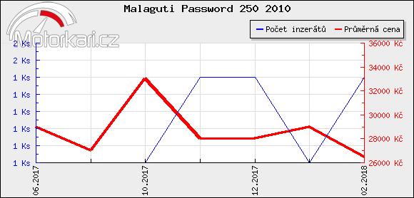 Malaguti Password 250 2010