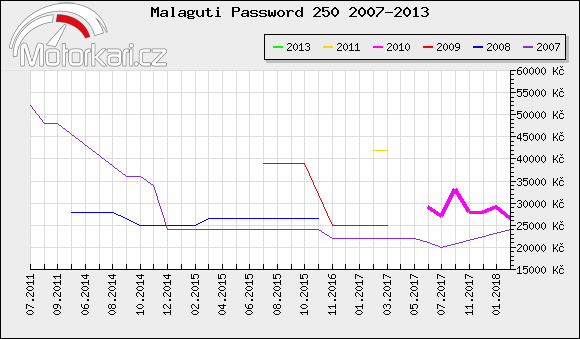 Malaguti Password 250 2007-2013