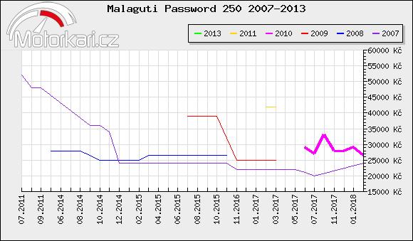 Malaguti Password 250 2007-2013