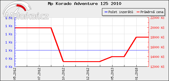 Mp Korado Adventure 125 2010