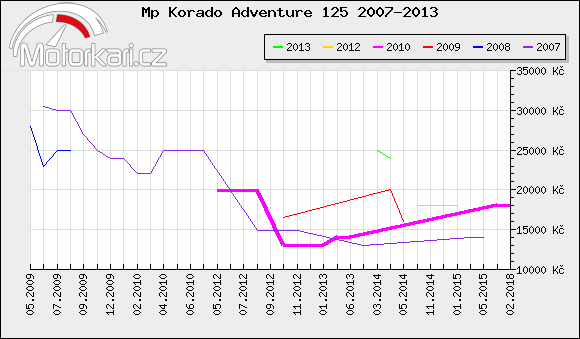 Mp Korado Adventure 125 2007-2013