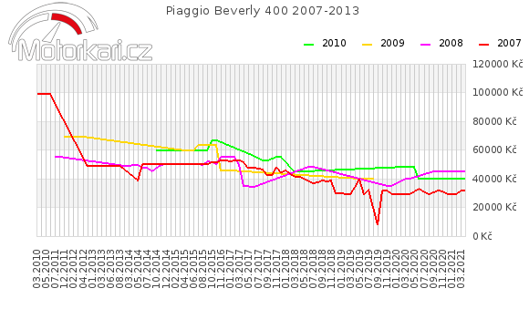 Piaggio Beverly 400 2007-2013
