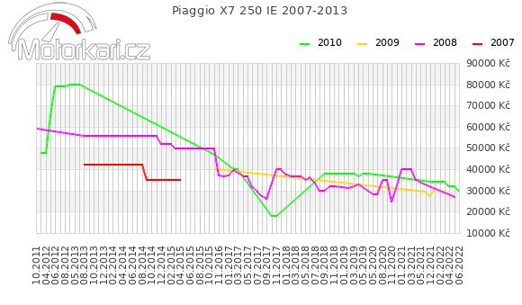 Piaggio X7 250 IE 2007-2013