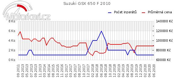 Suzuki GSX 650 F 2010