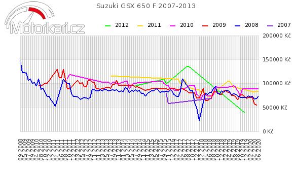 Suzuki GSX 650 F 2007-2013