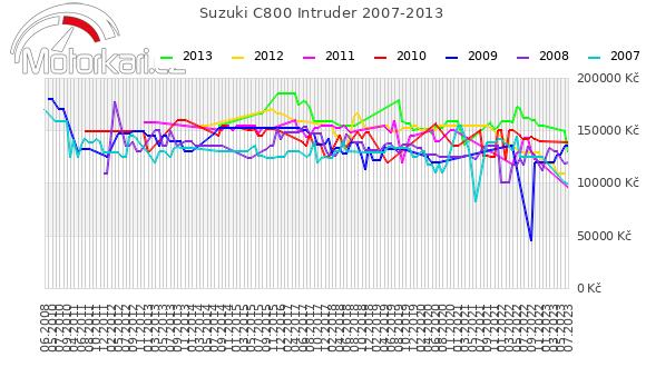 Suzuki C800 Intruder 2007-2013