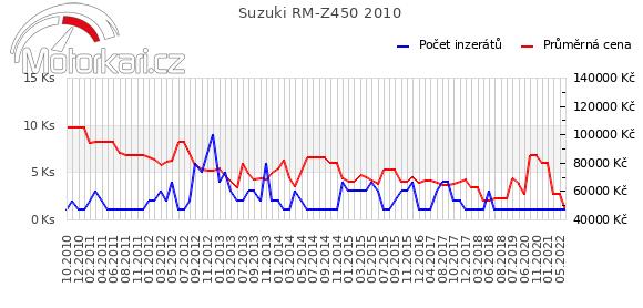 Suzuki RM-Z450 2010