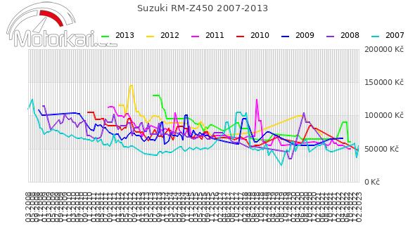 Suzuki RM-Z450 2007-2013